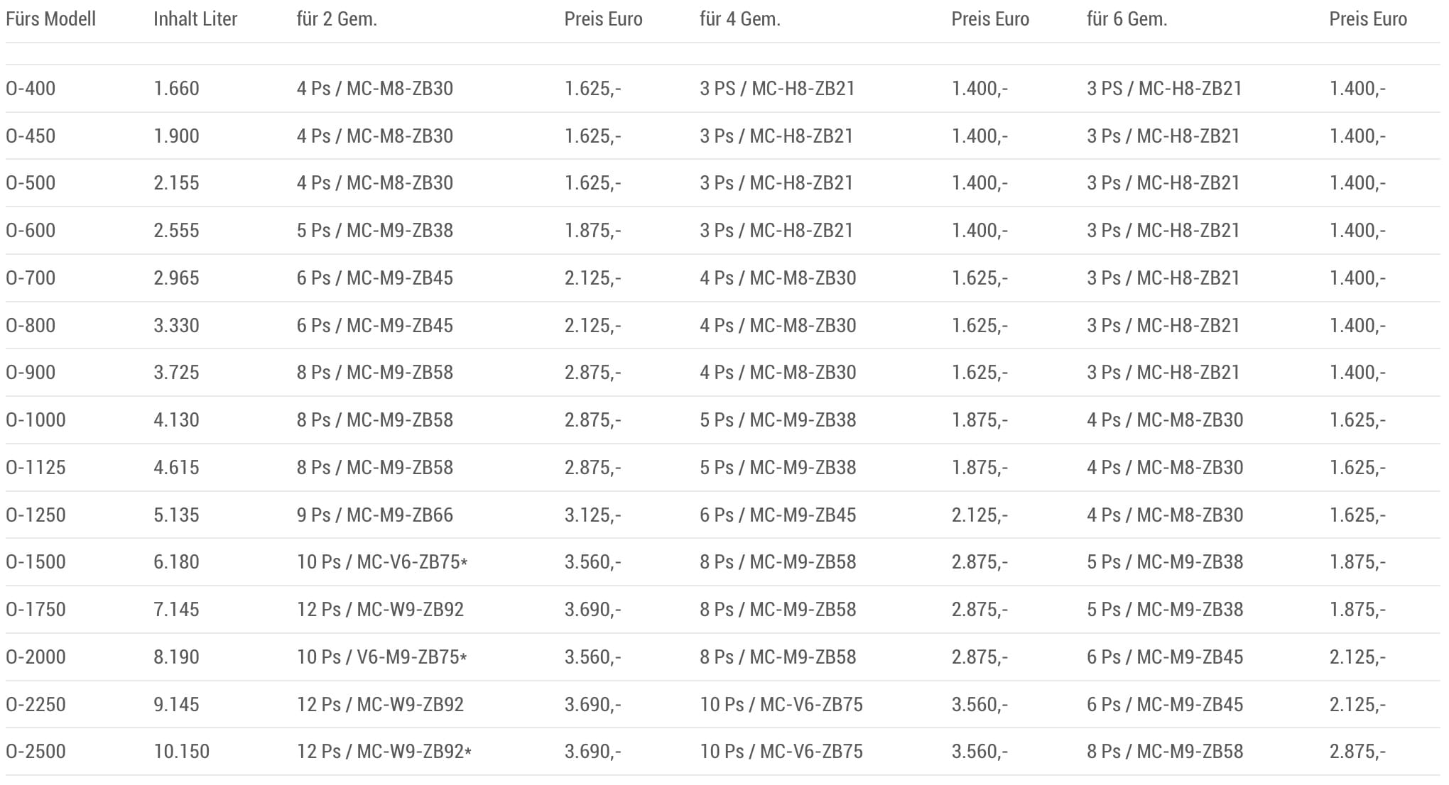 Kühlaggregate Preisliste